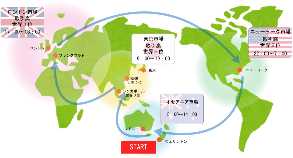 世界の市場の時間帯