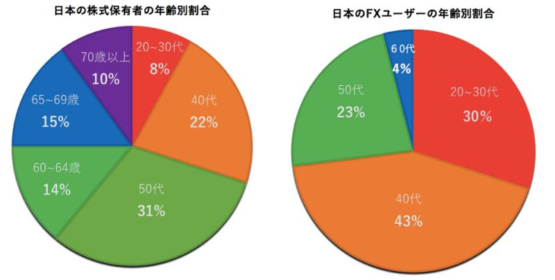 株とFXの年齢別割合の円グラフ