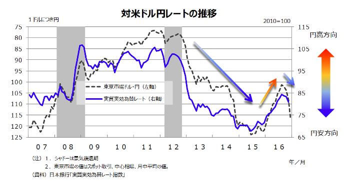 対米ドル円レートの推移