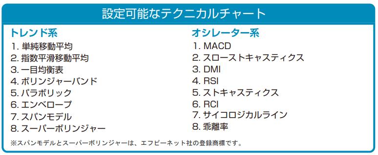 外為どっとコムアプリの16種類のテクニカル指標