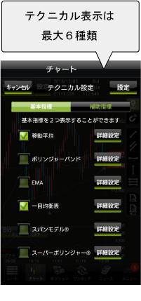 YJFX!アプリテクニカル指標②