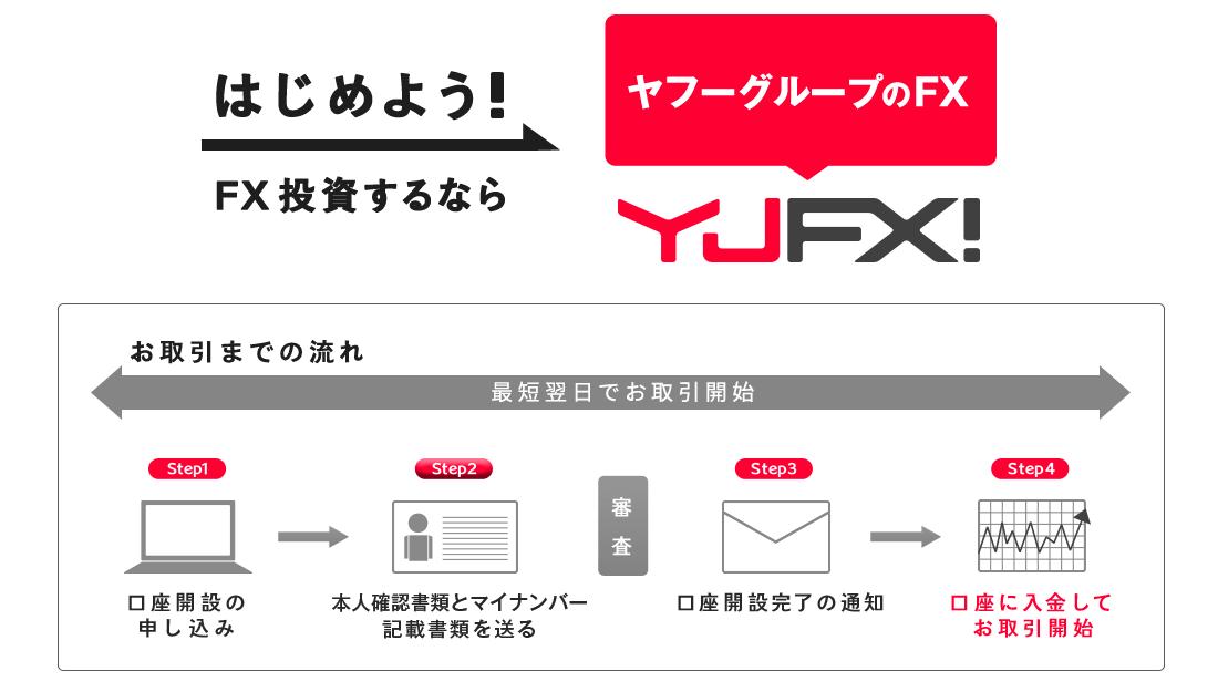 YJFX!口座開設 ステップ