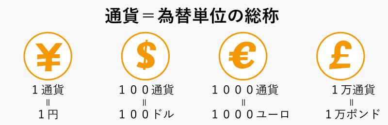 通貨単位とは①
