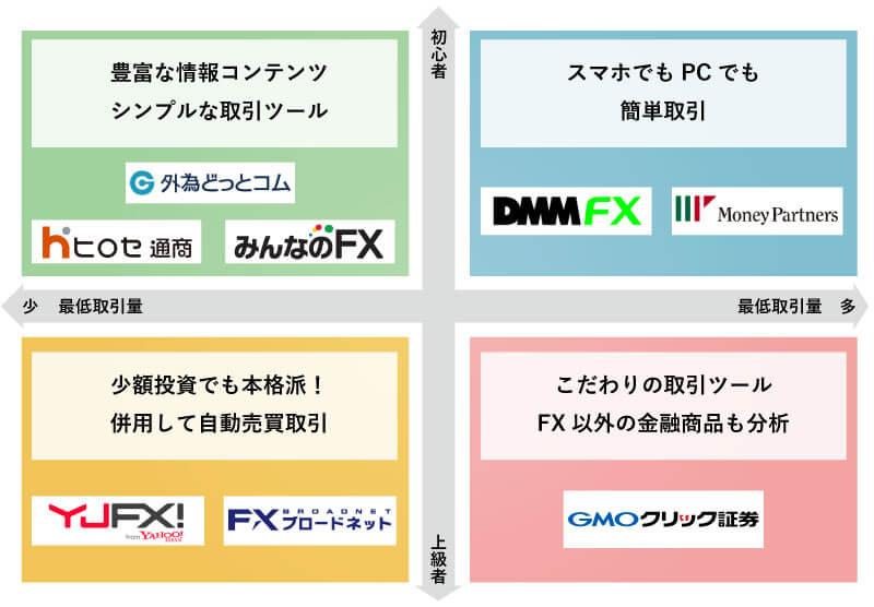 FX業者-ポジションマップ